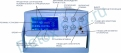 Панель управления аппарата Ion Detox Spa osm 09